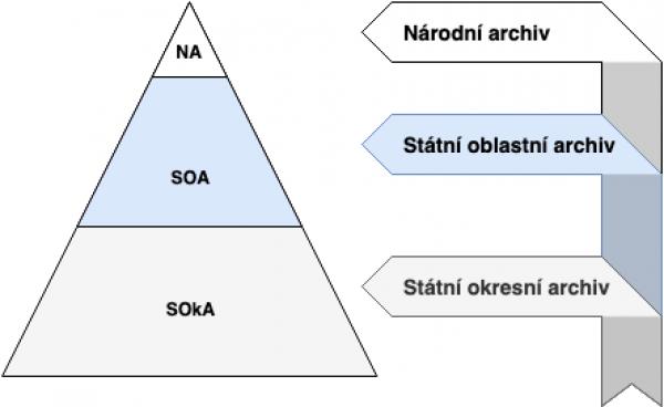 Czech Archive structure